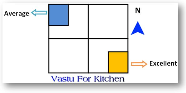 Kitchen-Vastu-Shastra-Tips